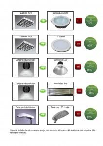 sostituzione lampade